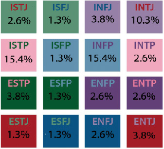 **Numbers excluded are those who didn't know their type. Myers Briggs is a personality test that types people by executive functions into 16 different catagories.
